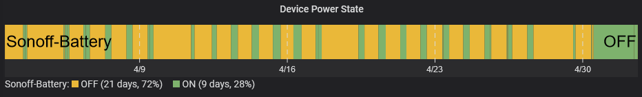 Device Power State